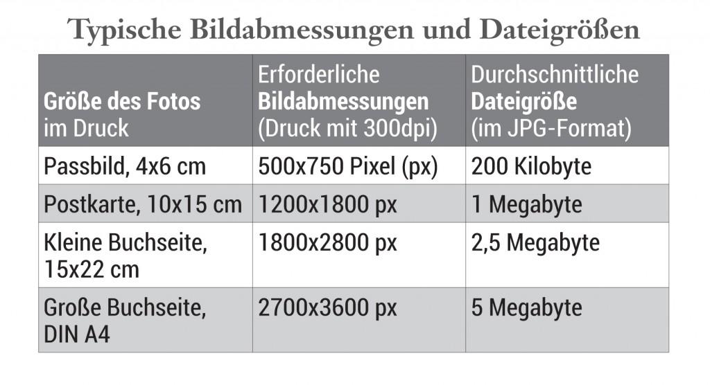 Typische Bildabmessungen und Dateigrößen für Printprodukte